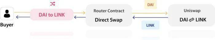 一文读懂 Uniswap V2 新特性:交易选择、闪电互换与费用机制