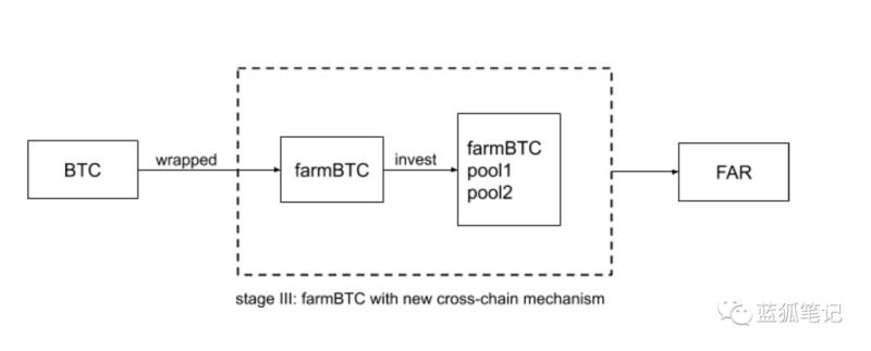 跨链挖矿聚合器Farmland的跨链挖矿还值得参与吗?