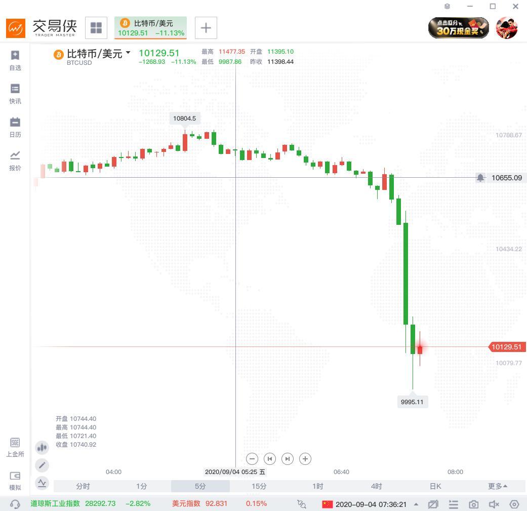加密货币集体走低!比特币短线暴挫10%!新的抛售正在酝酿?