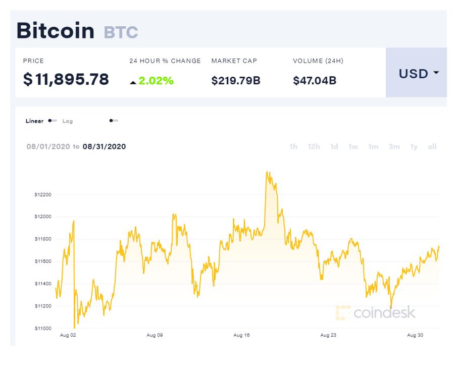 链上数据8月扫描:币价冲击1.2万美元未果,链上数据增长有限,一数据大幅失真!