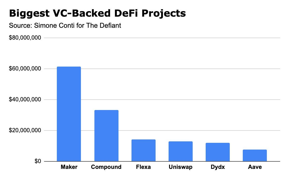 深入了解DeFi风投:34个DeFi项目获5亿美元投资,VC偏爱借贷项目