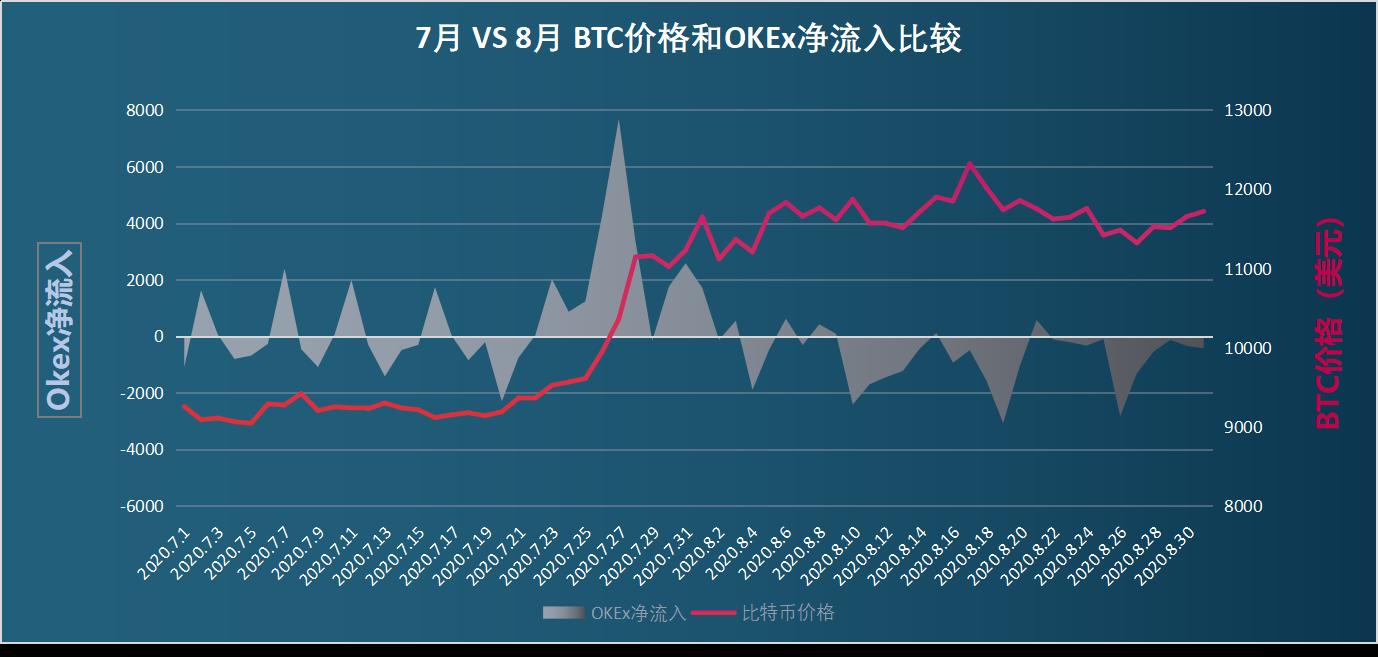 链上数据8月扫描:币价再度遇阻,交易所比特币流向分化