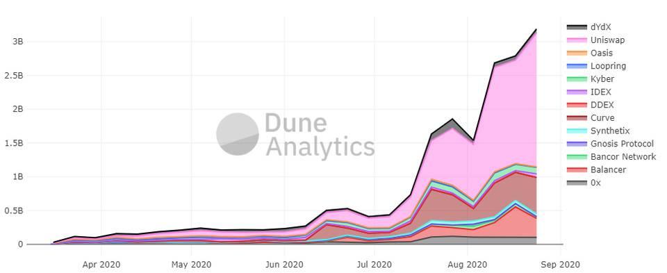 DeFi有泡沫,但是有机增长也有法宝