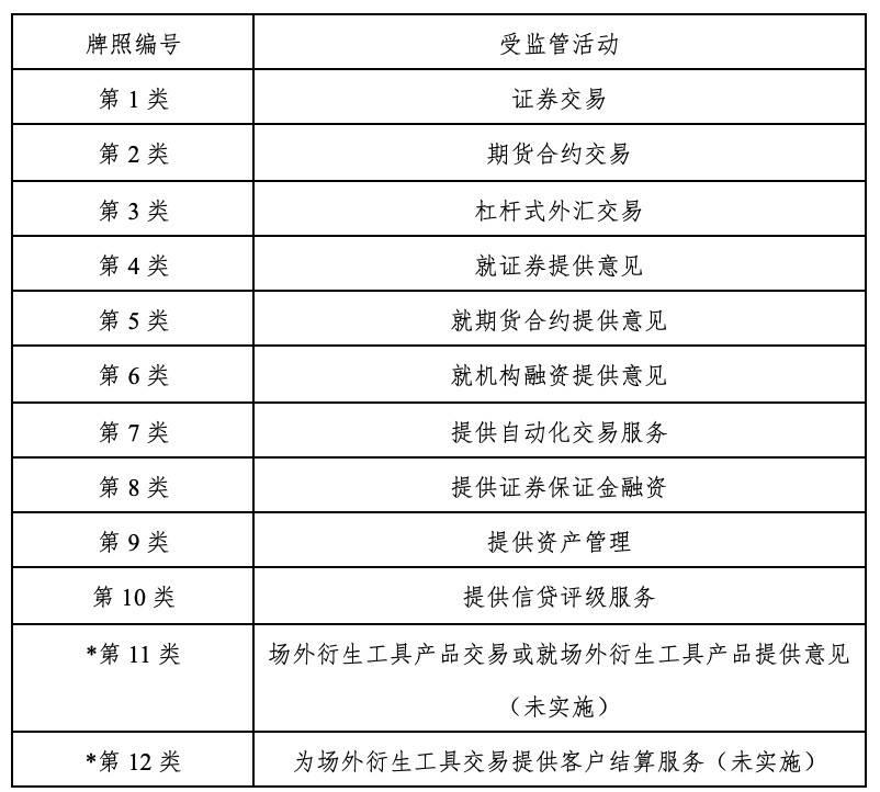 香港加密货币监管跟踪研究