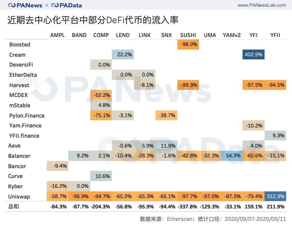 从CEX到DEX?分析了一个月的数据,我们发现了DeFi浪潮下的代币流向