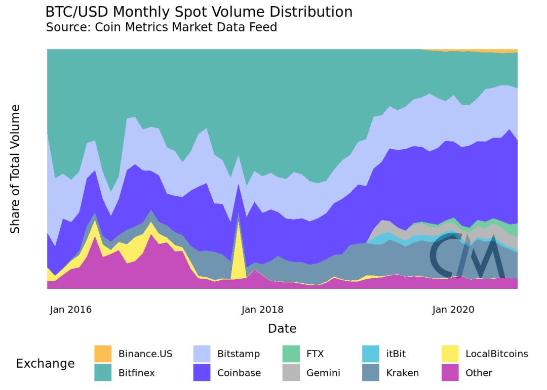 用数据告诉你:BTC的去中心化程度到底如何?