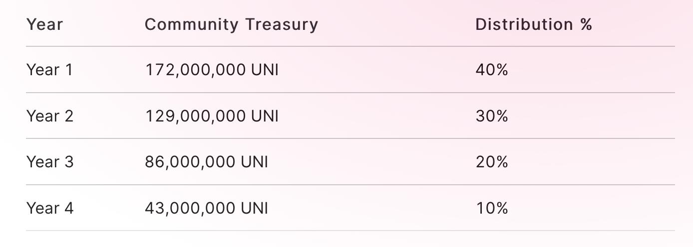 Uniswap宣布发行初始总量10亿的治理代币UNI,同时开启流动性挖矿