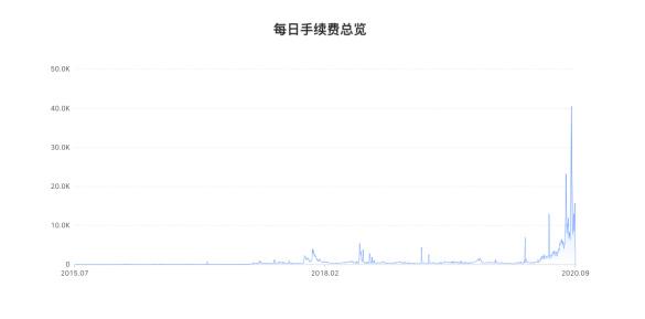 Uniswap群发「红包」,DEX狂欢能否持续?