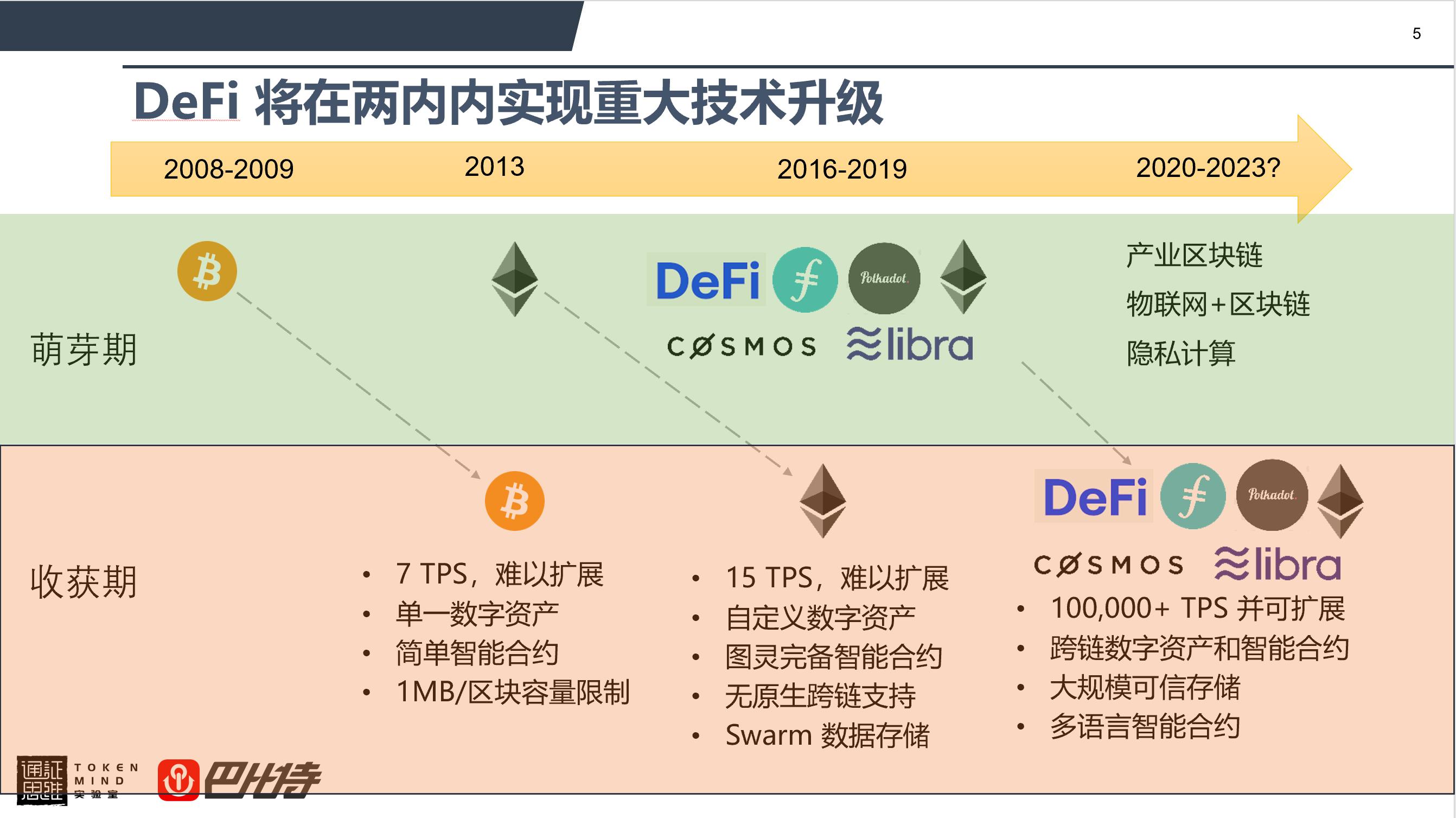 孟岩:关于 DeFi 未来的四点判断