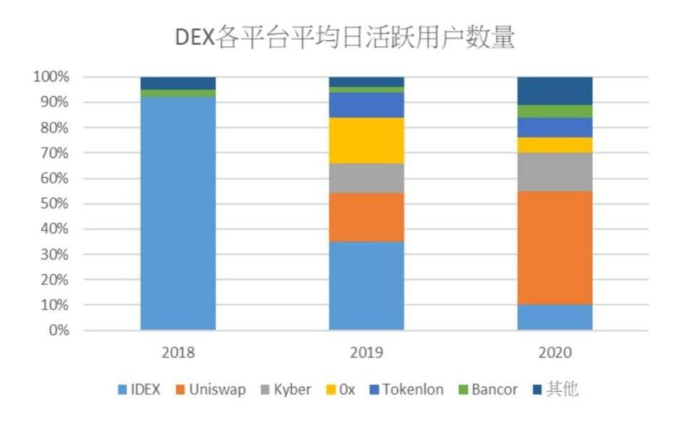 HashKey:从Uniswap解析去中心化交易所发展趋势与瓶颈