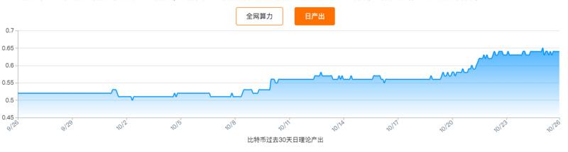 比特币1/3算力大迁徙,S9价格不降反升,真要明年再战?