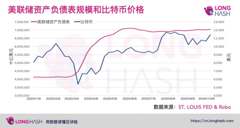 为什么USDT相较于比特币和以太坊市值增长更快?