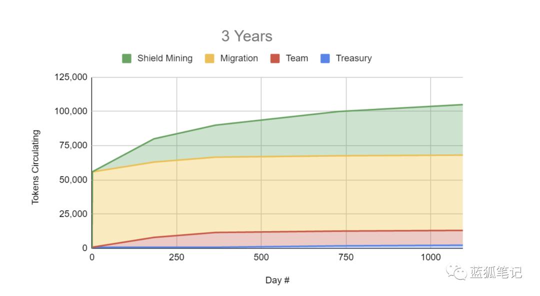 一文了解Cover协议的代币机制
