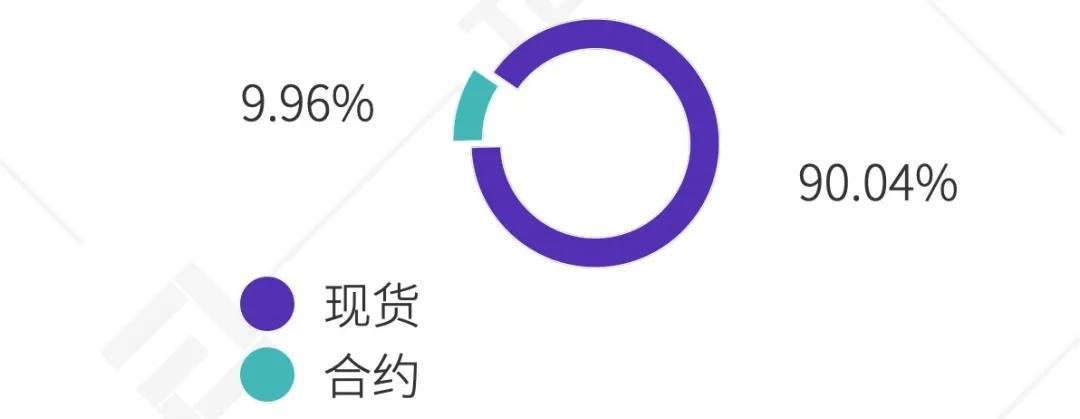 2020 Q3数字资产衍生品交易所行业研究报告 | TokenInsight
