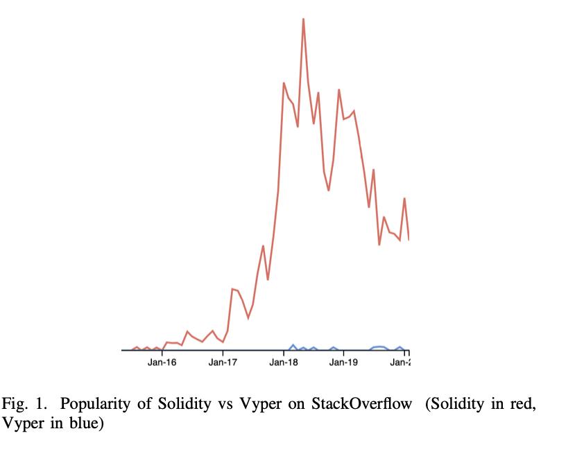 全面比较智能合约语言:Solidity仍是当前最佳选择