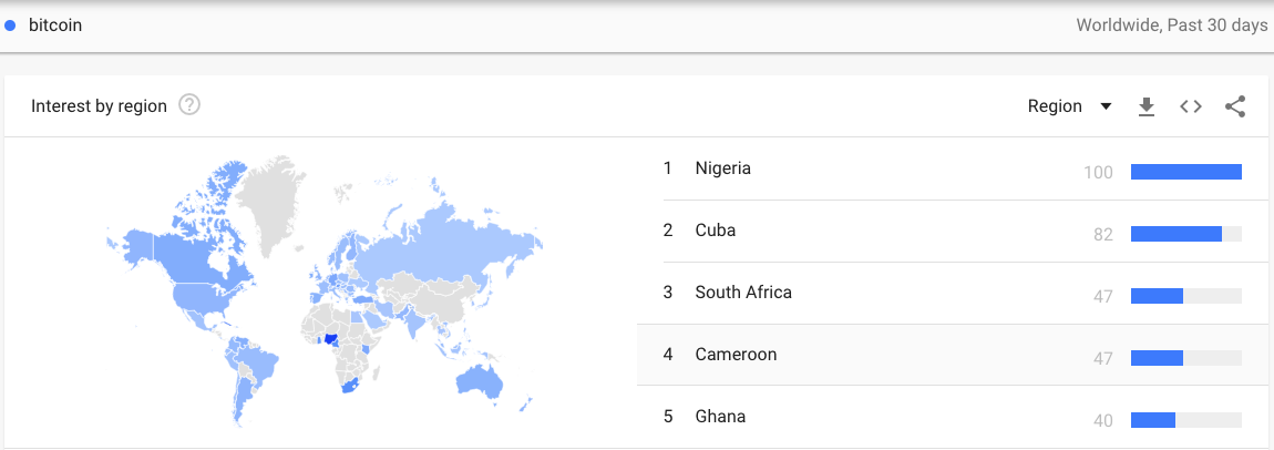 古巴比特币谷歌搜索量与日俱增,仅次于尼日利亚