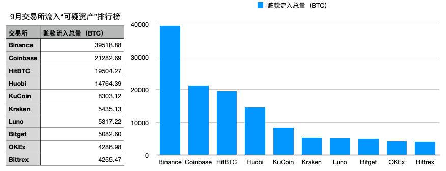9月交易所共流入可疑资产13.53亿美元,OTC打击力度持续加码