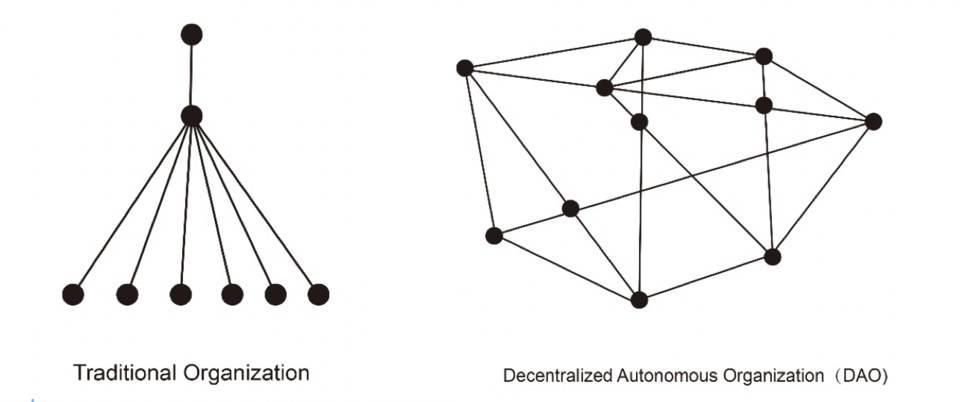 DAO 的应用探索:加密货币矿业为何适合 DAO 治理?