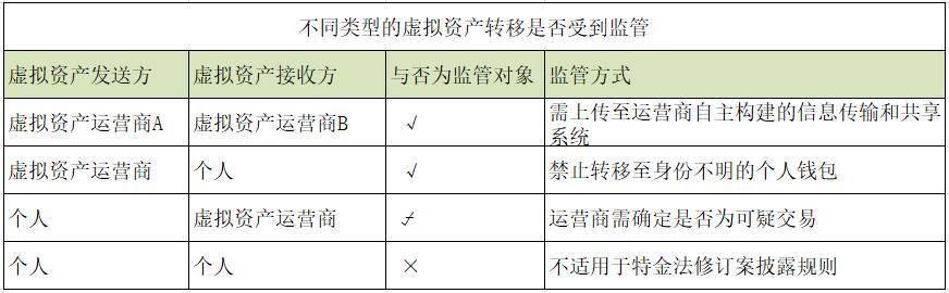 一文速览韩国特金法实施条例最新解读
