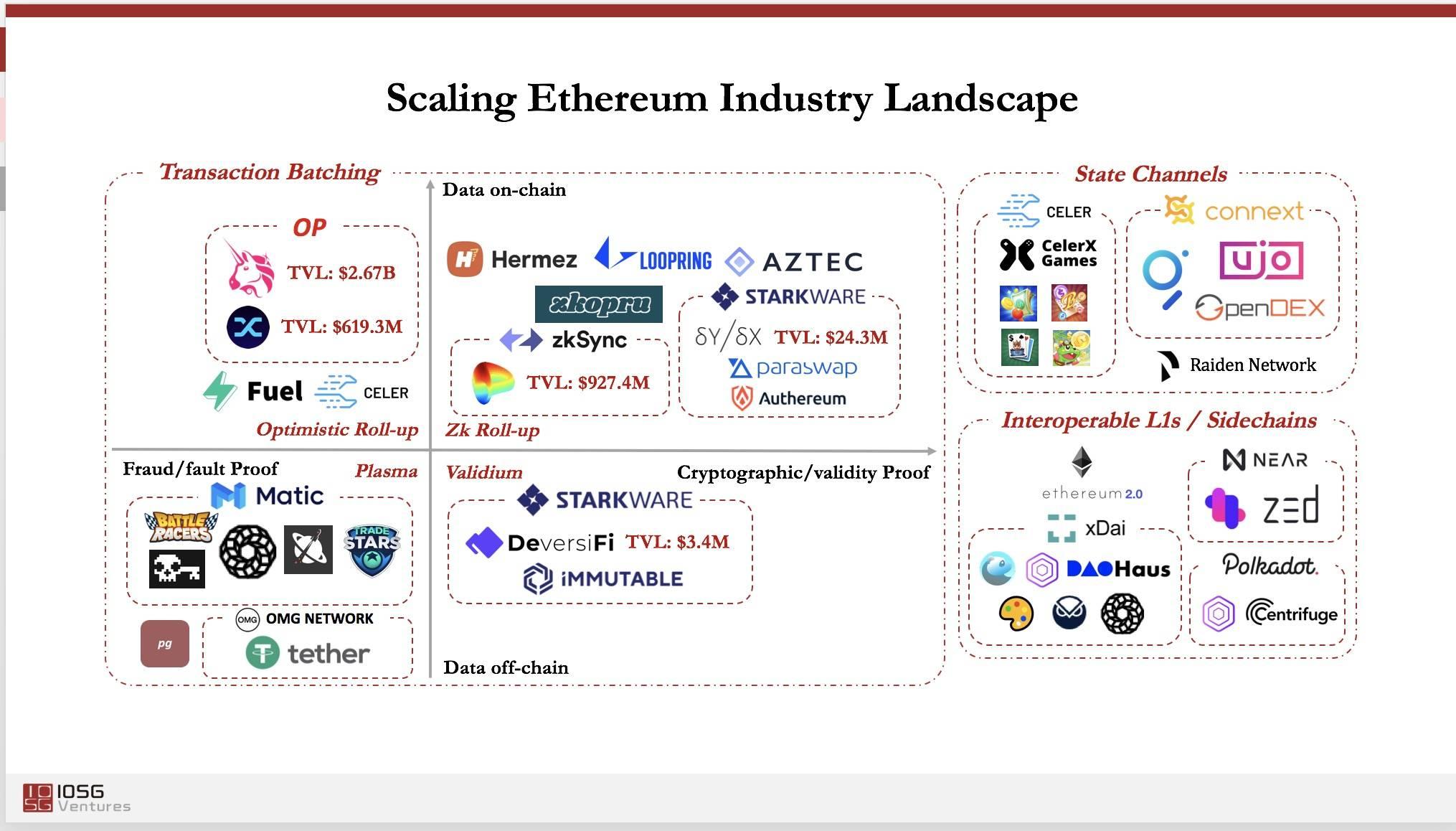 IOSG创始合伙人Jocy Lin:中间件平台会成为Web3.0时代的重要机会
