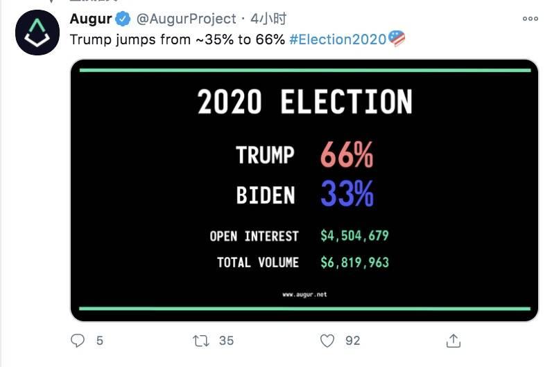 拭目以待:Augur、Polymarket、Omen、Catnip,这些以太坊预测市场能否准确预言美国大选结果?