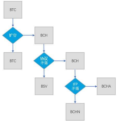 OKEx Research:单链独大or双链共荣?一文读懂 BCH 分叉的危与机