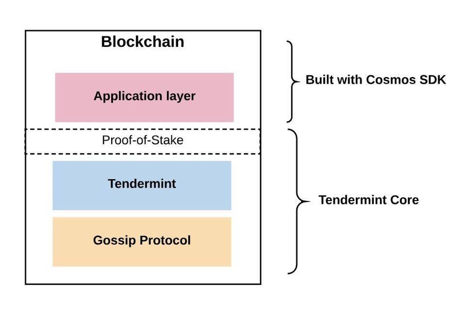 一文读懂跨链:从跨链机制解读 Cosmos 与 Polkadot 异同