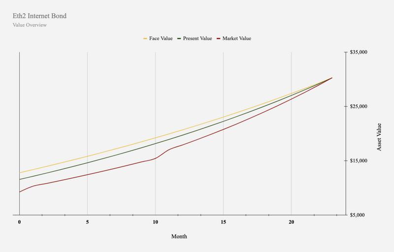 以太坊2.0:互联网时代的债券