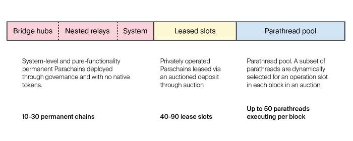 八千字说透「波卡平行链插槽拍卖」:它究竟意味着什么