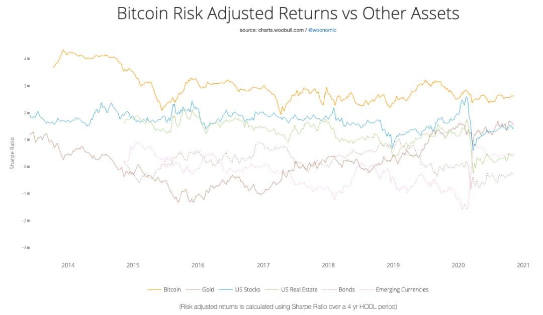 比特币能够取代一些投资组合中的固定收益分配吗?