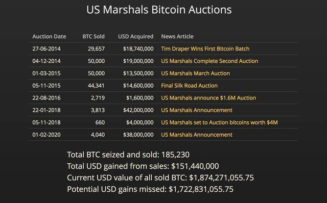"""美国查获6.9万枚比特币,那些被没收的""""28亿美元""""都去哪了?"""