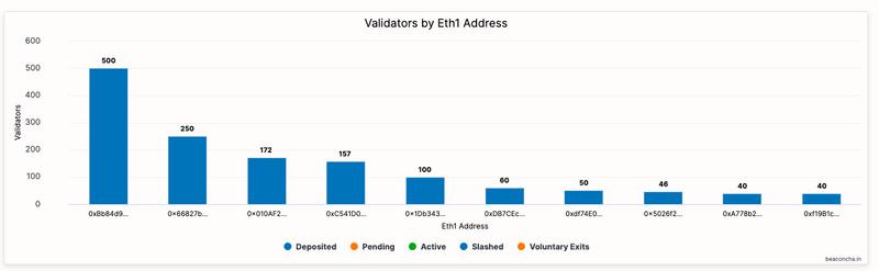存款进度缓慢,ETH2.0能否如期到来?