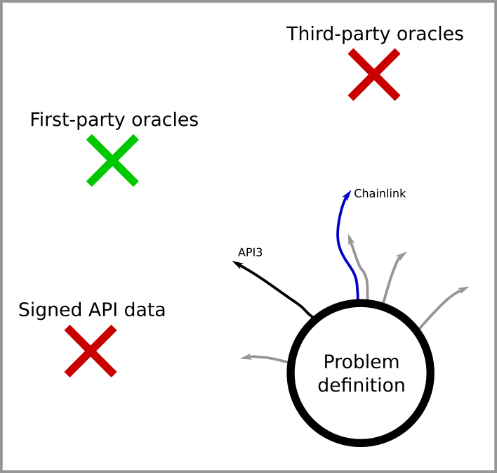Chainlink杀手?Placeholder和Pantera等知名机构投资的API3要变革预言机市场格局