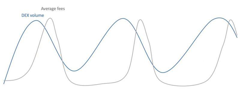 8000字说透公链手续费用周期性与负反馈循环