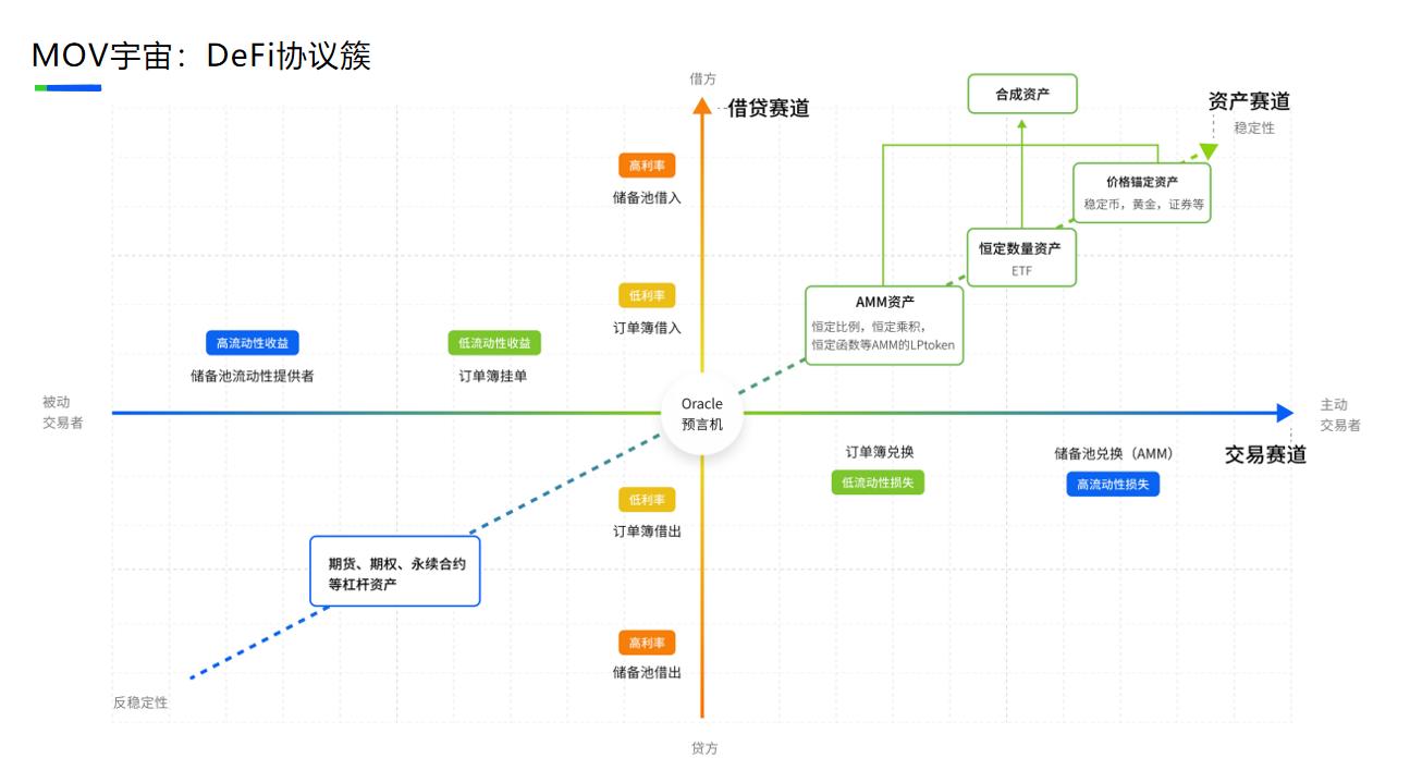 长铗:未来通过区块链发行的合成资产和抵押资产规模将超万亿美元