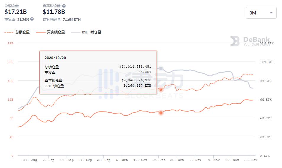 锁仓价值新高背后,近1个月DeFi协议中ETH锁仓数量已减少25%