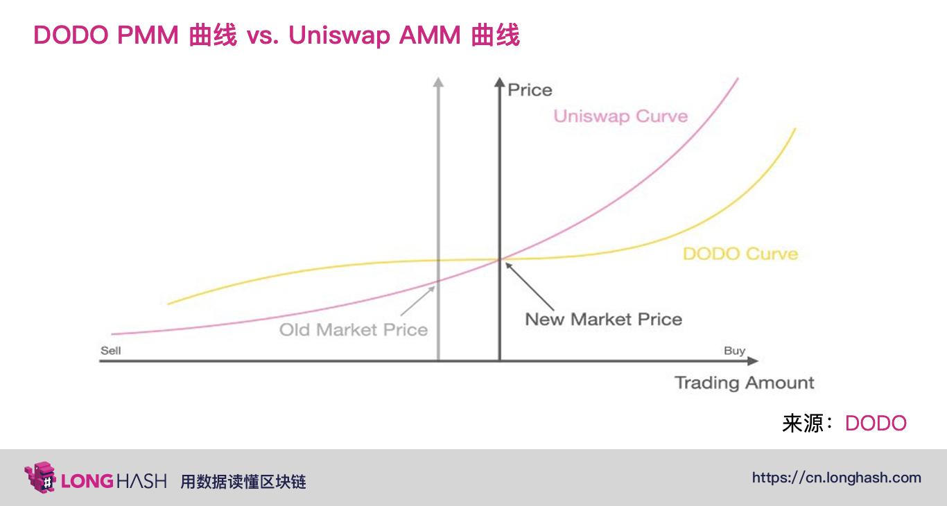 深入了解下一代 DeFi自动化做市商的发展与机遇