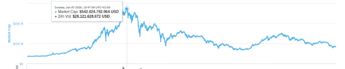 山寨币的跟涨预示了比特币今日的暴跌?