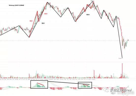 """趋势分析:比特币大幅回调,无脑""""多头""""放假?基本面仍极好"""