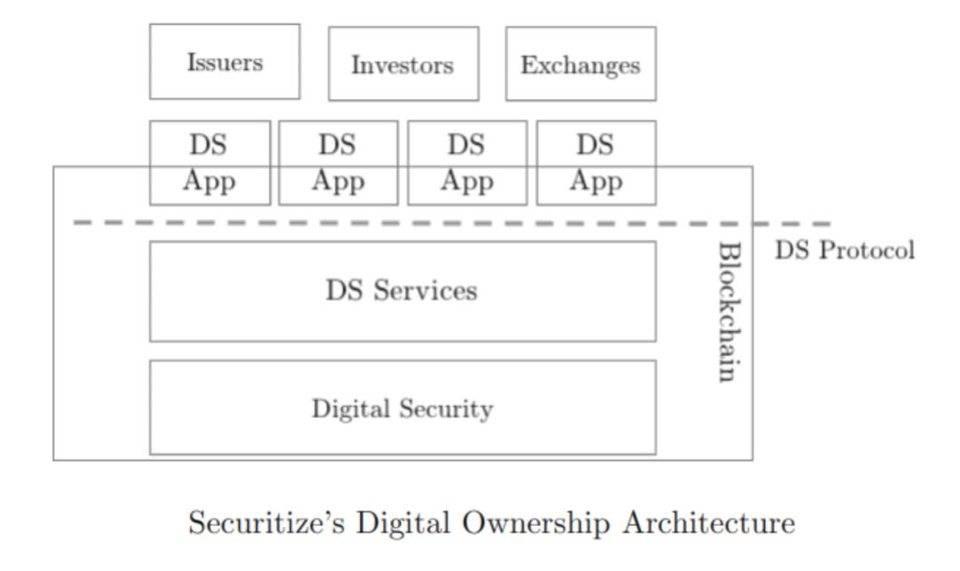 引实体资产上链,从 DeFi 到 HyFi:Securitize/Centrifuge 联盟案例研究