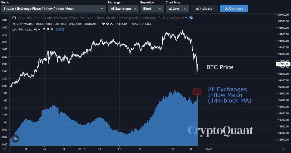 链上数据分析师警告:比特币的价格修正可能尚未结束