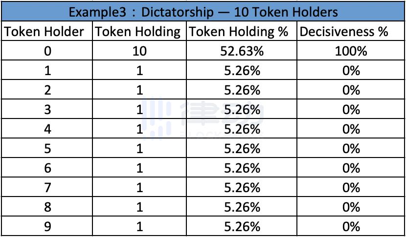 从不同估值模型看,你手里的治理代币到底值多少钱?