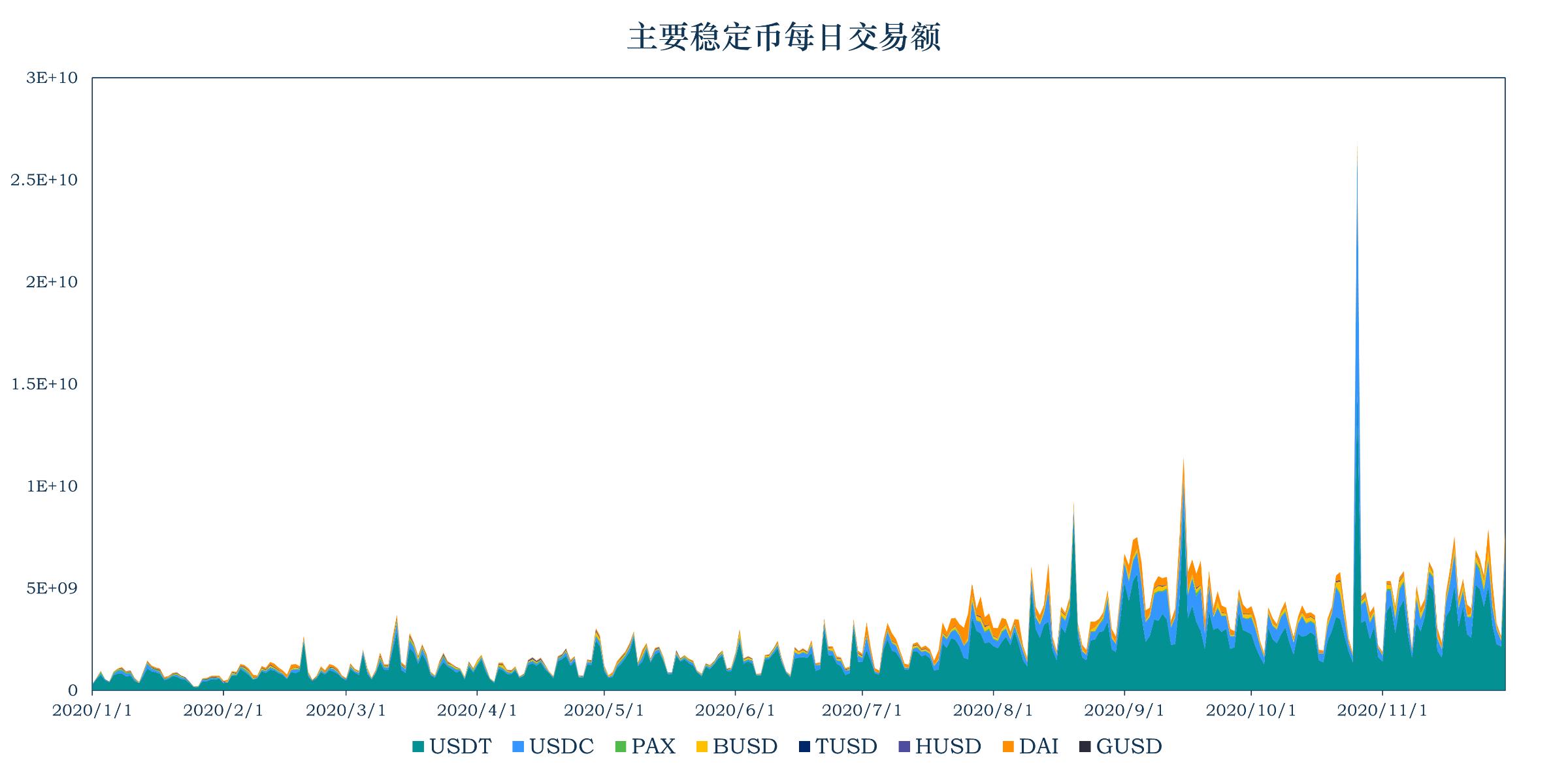 报告:稳定币加速出圈,流通市值超过250亿美元,单月大增14.1%