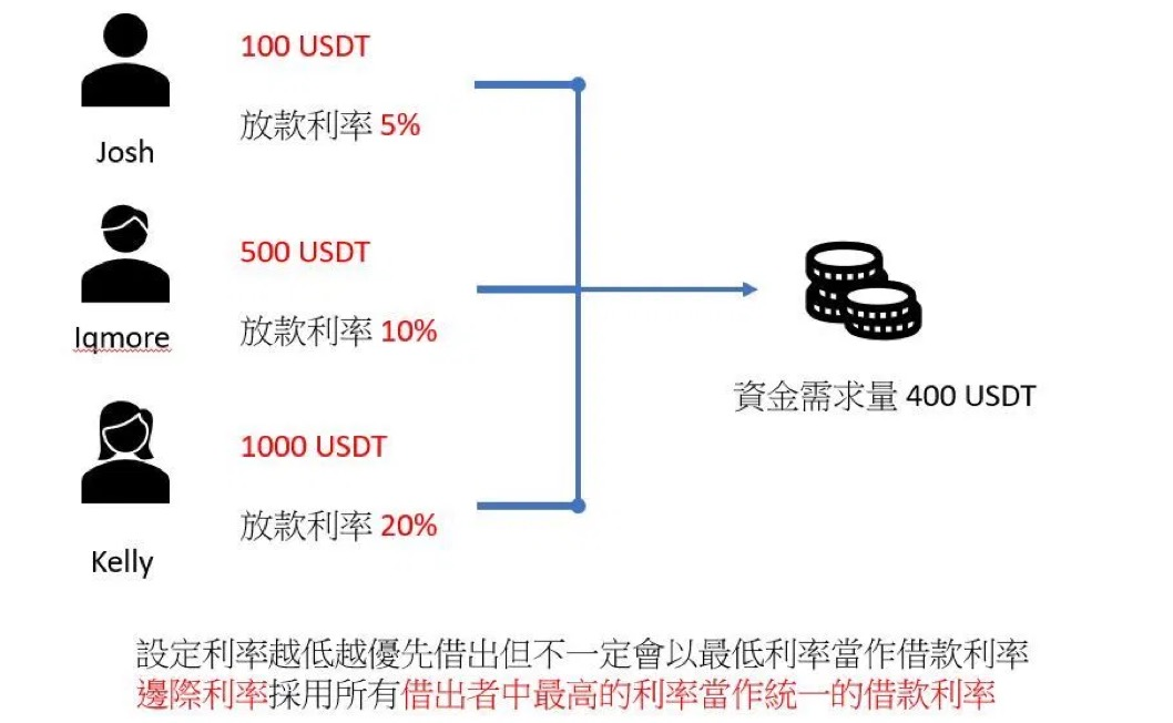 FTX交易所加入放贷市场,它是如何运作的呢?