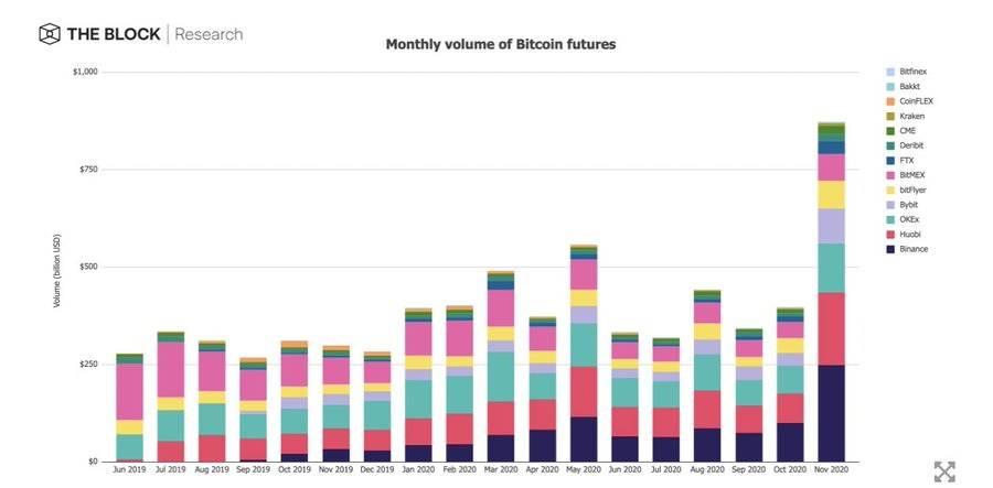 """11月加密货币市场全复盘:多个指标创下""""历史新高"""""""