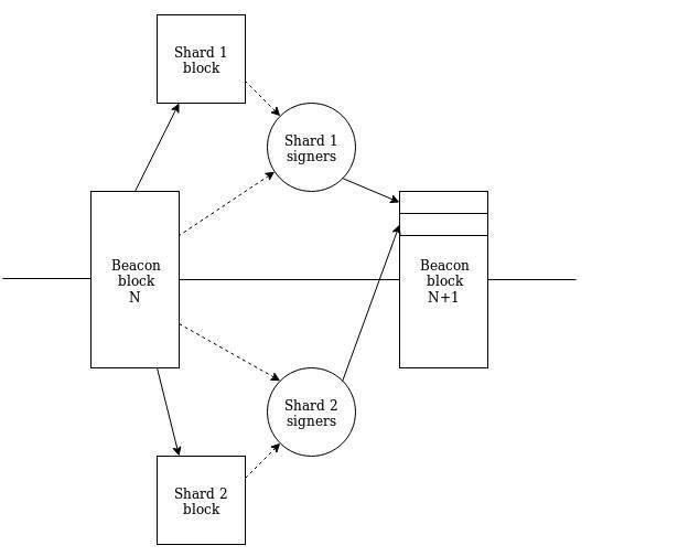 以太坊步入「宁静」阶段,全面解析 2.0 设计哲学