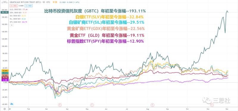 如何理解黄金与比特币的价格背离?