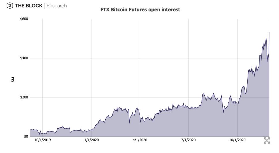 成立1年半估值35亿美元,FTX是如何做到的?