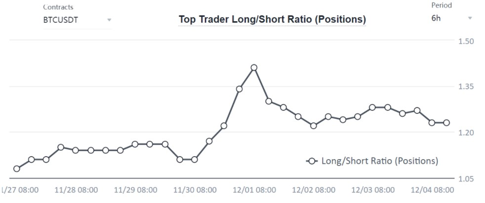 深度:担心比特币价格暴跌?需要关注3个关键指标