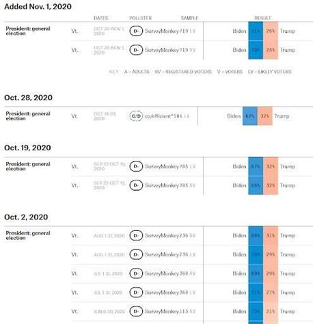 顶级量化交易员揭秘:从数学模型分析2020美国总统大选